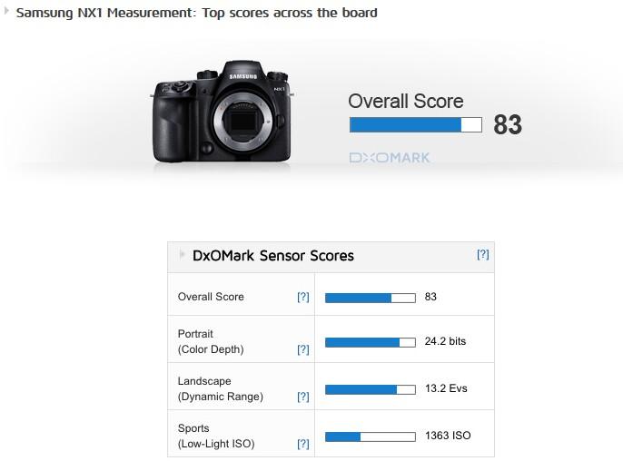 Samsung NX1 overall score