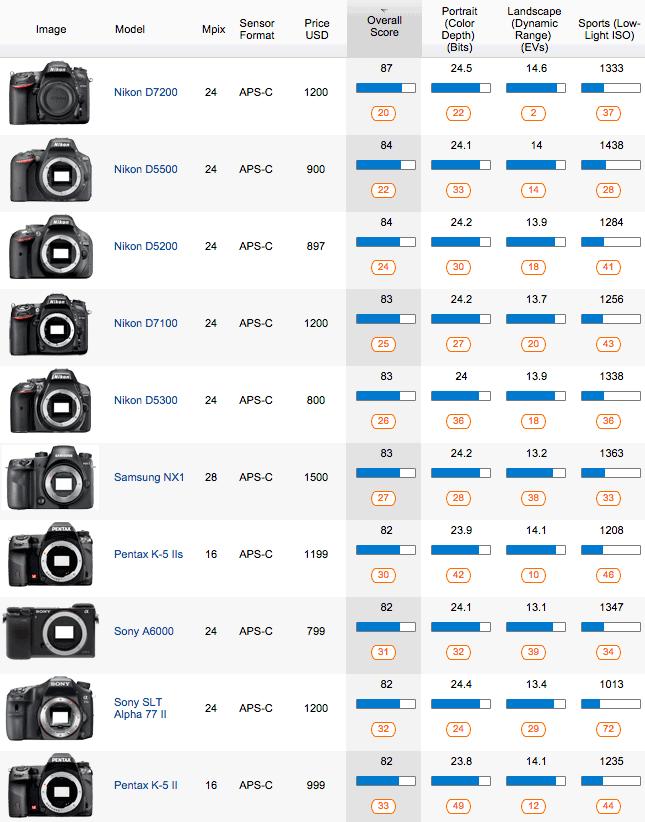 Top-10-best-APS-S-cameras-at-DxOMark