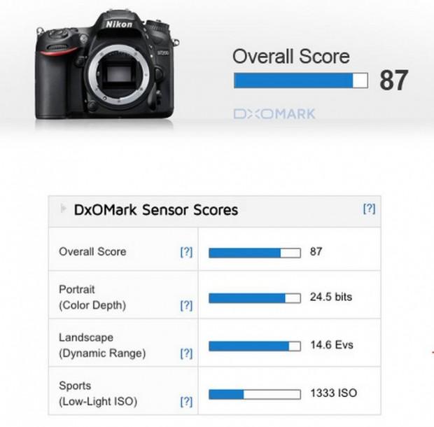 d7200-dxomark