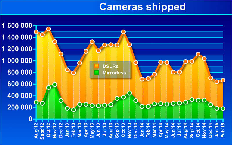new cameras sales down