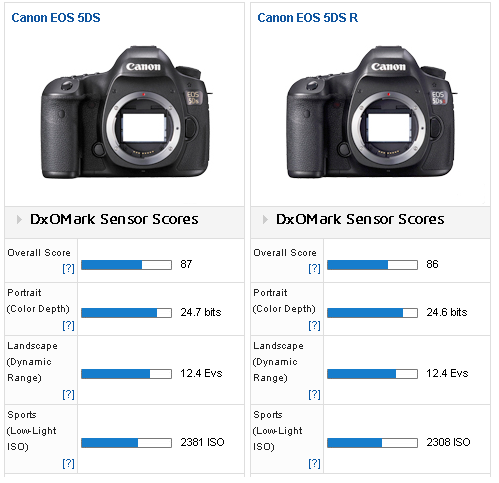 Canon EOS 5Ds - R review at dxomark1