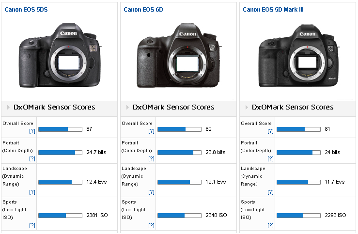 Canon EOS 5Ds - R review at dxomark2