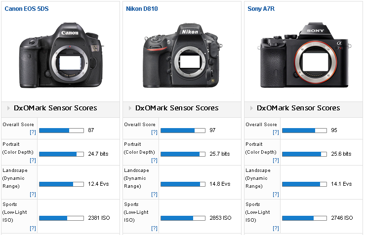 Canon EOS 5Ds - R review at dxomark3