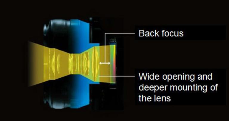 Fujifilm do not make a full frame camera