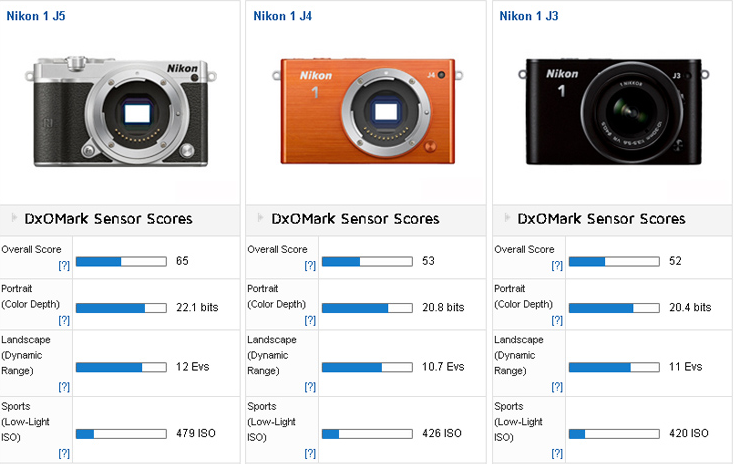 Nikon 1 J5 review at DxoMark 1