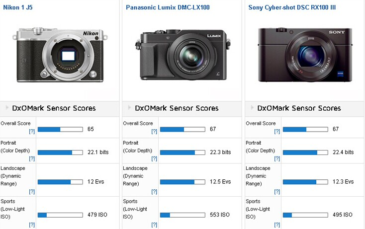 Nikon 1 J5 review at DxoMark 2