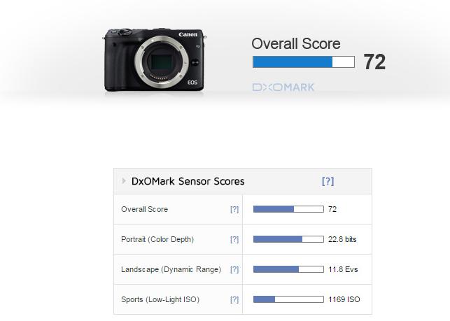 Canon EOS M3 Review DXOMark
