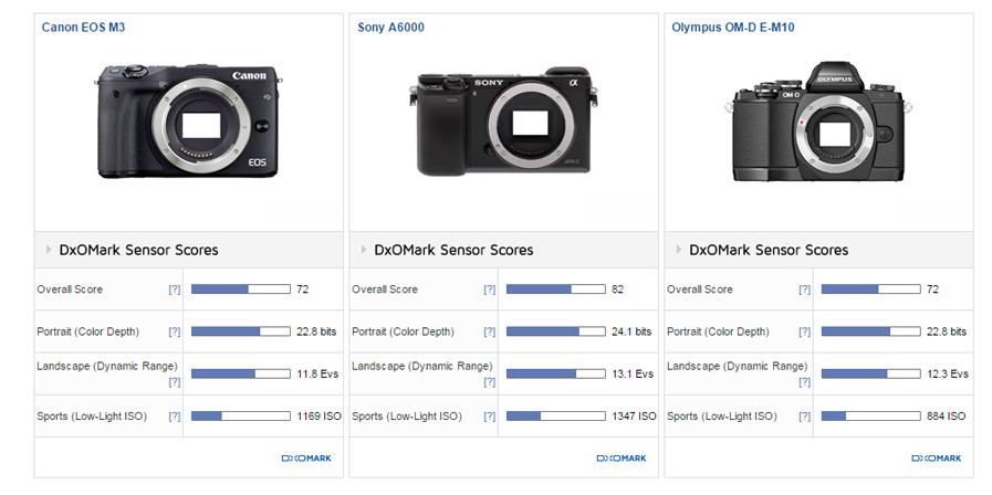 Canon EOS M3 Review DXOMark2