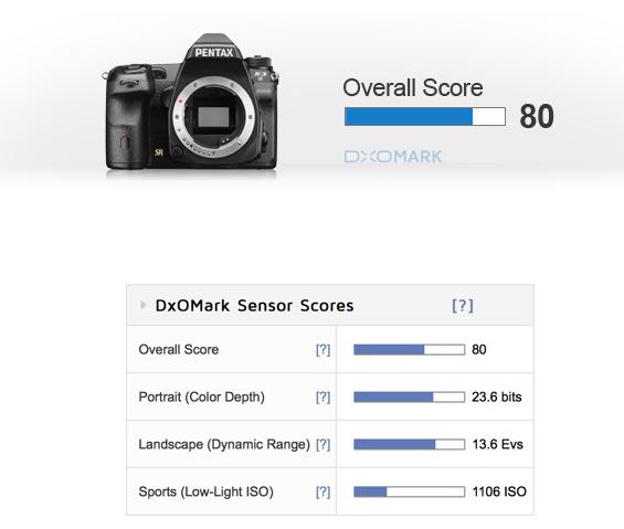 Pentax K-3 II review DxOMark