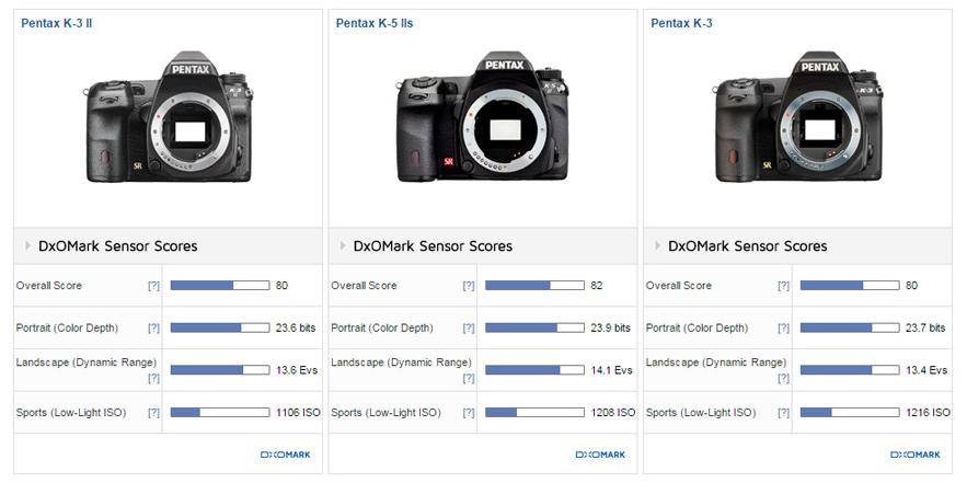 Pentax K-3 II review DxOMark1
