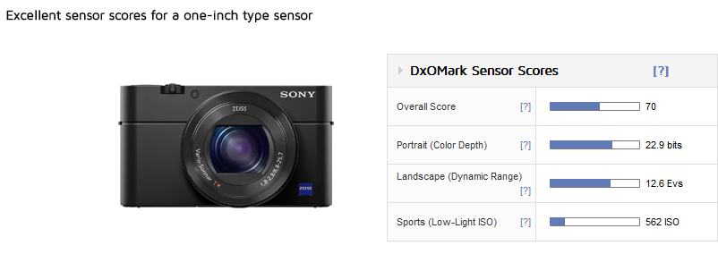 Sony RX100 IV sensor review