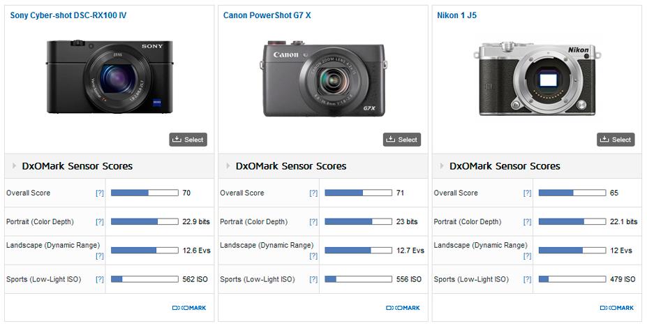 Sony RX100 IV sensor review3