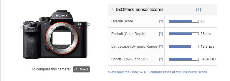 Sony a7r II sensor score