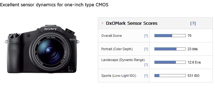 Sony RX10 II sensor review