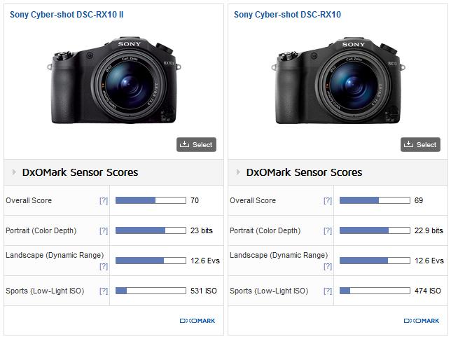 Sony RX10 II sensor review2
