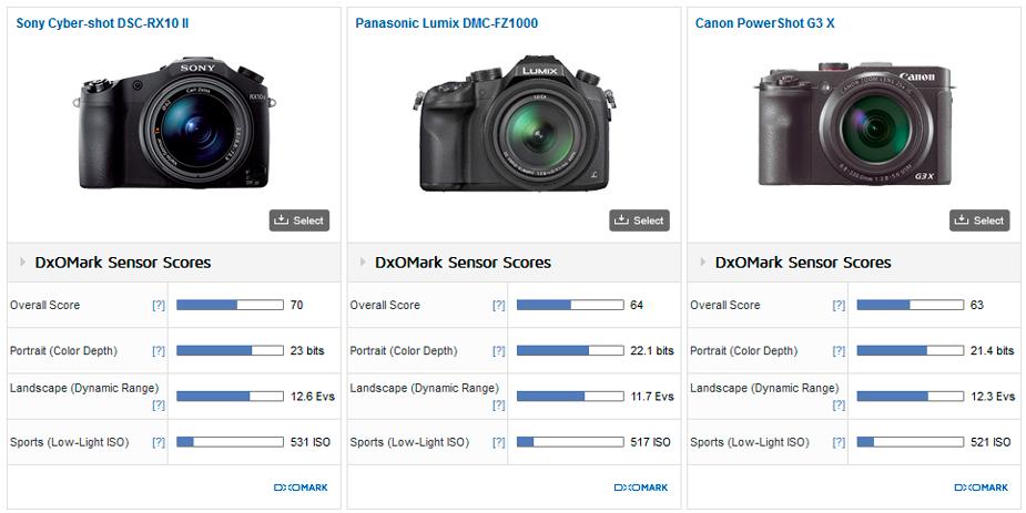 Sony RX10 II sensor review3