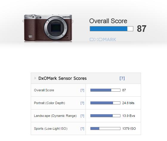 Samsung NX500 review DxOMark