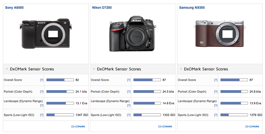 Samsung NX500 review2 DxOMark