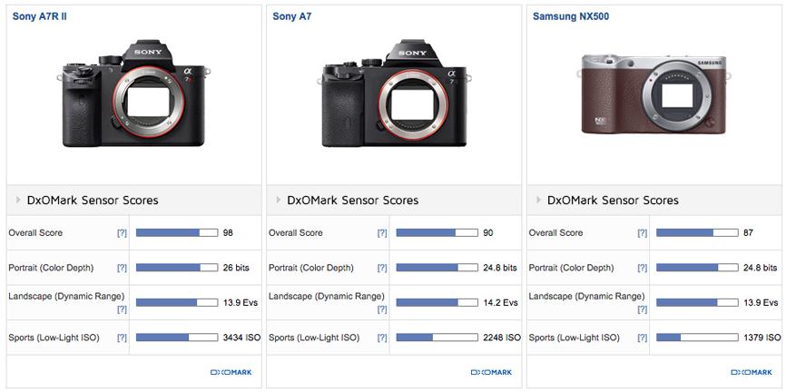 Samsung NX500 review3 DxOMark
