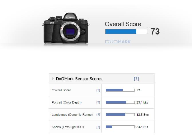 Olympus E-M10 II review DxOMark
