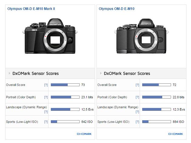 Olympus E-M10 II review2 DxOMark