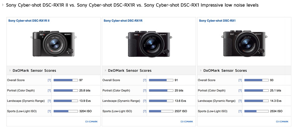Sony RX1R II review2
