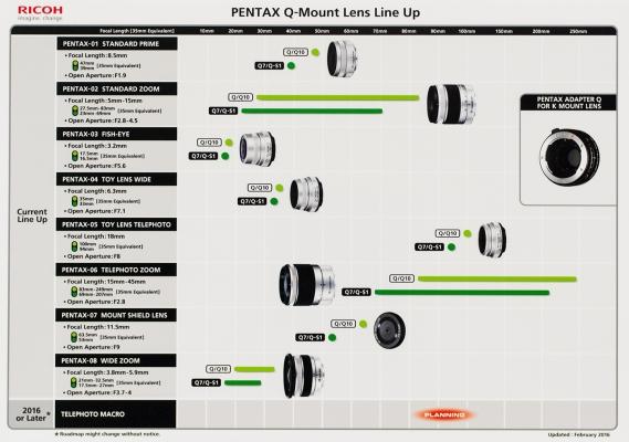 Pentax roadmap