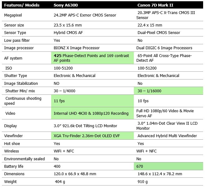 Sony-A6300-Vs.-Canon-eos-7d-Mark-II