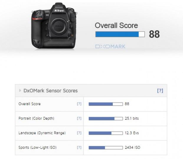 Nikon d5 Reviw dxomark