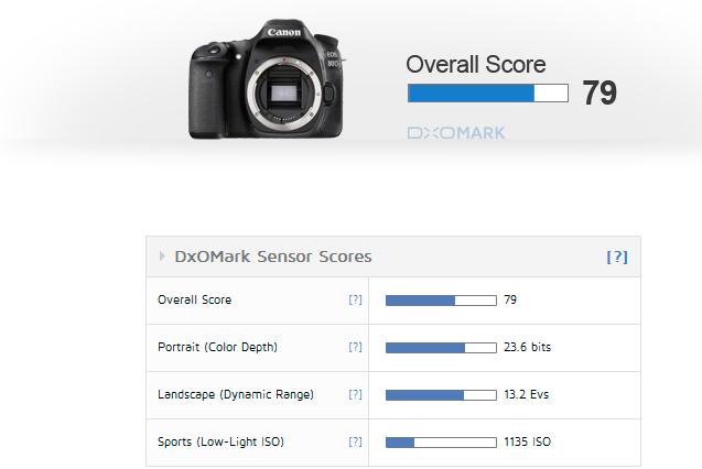 Canon EOS 80D review (DxOMark)