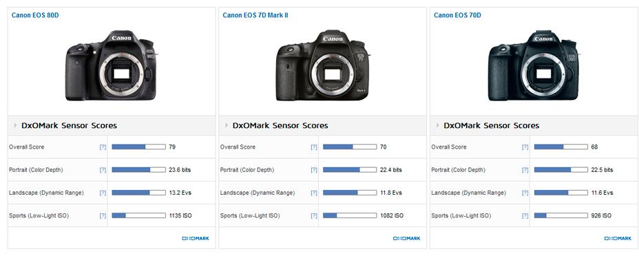 Canon EOS 80D review3 (DxOMark)
