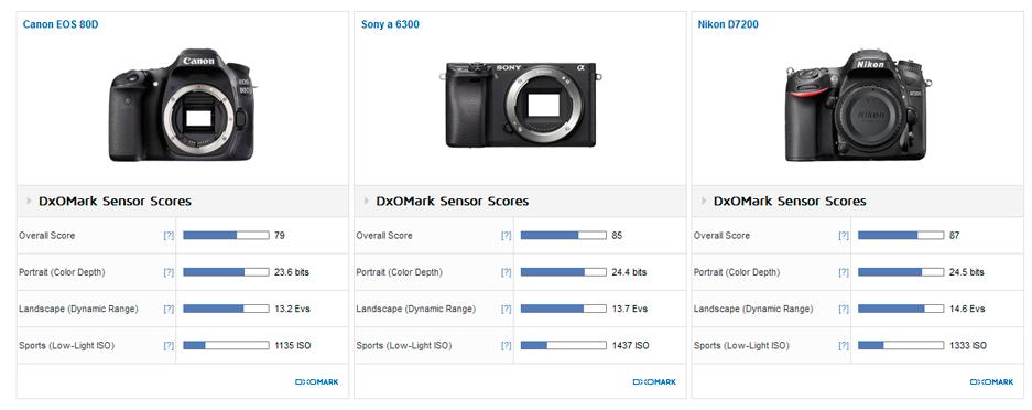 Canon EOS 80D review4 (DxOMark)