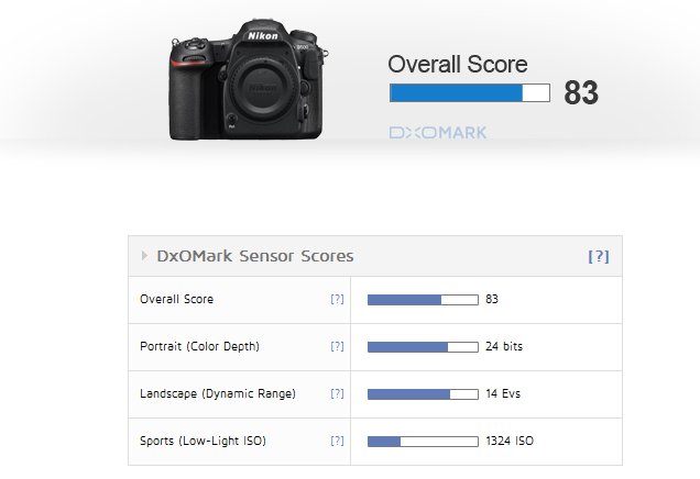 Nikon D500 sensor review