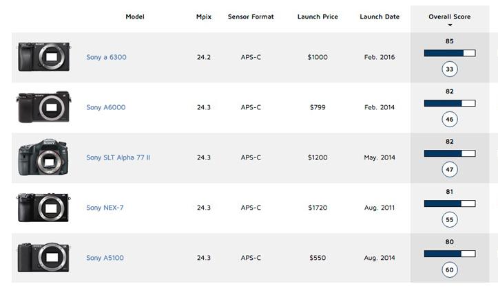 Sony A6300 Dxomark review2