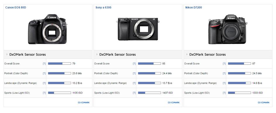 Sony A6300 Dxomark review4
