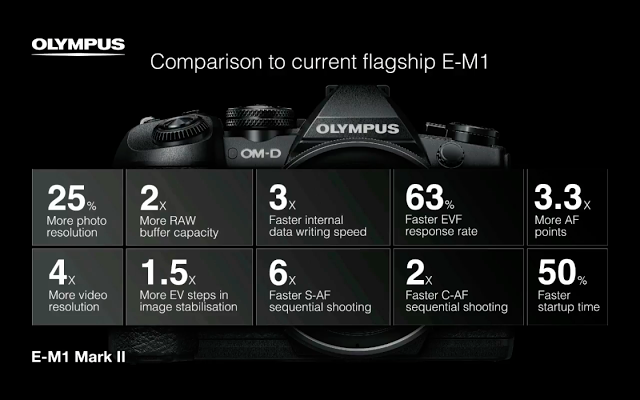 e-m1-ii-vs-e-m1-comparison