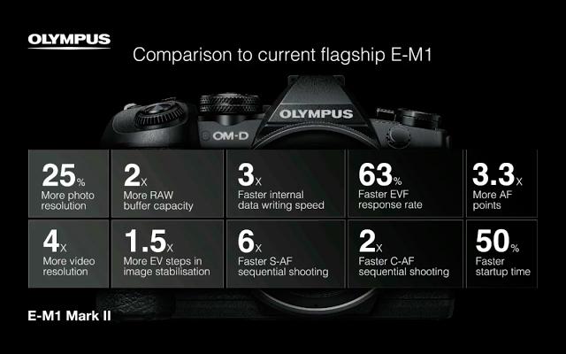 e-m1-ii-vs-e-m1-comparison