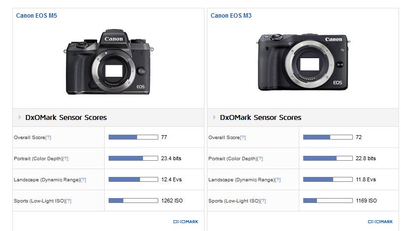 Canon EOS M5 review1 Dxomark