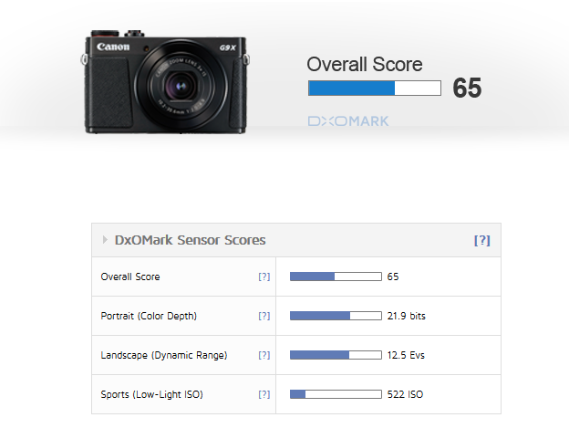 Canon PowerShot G9X Mark II review