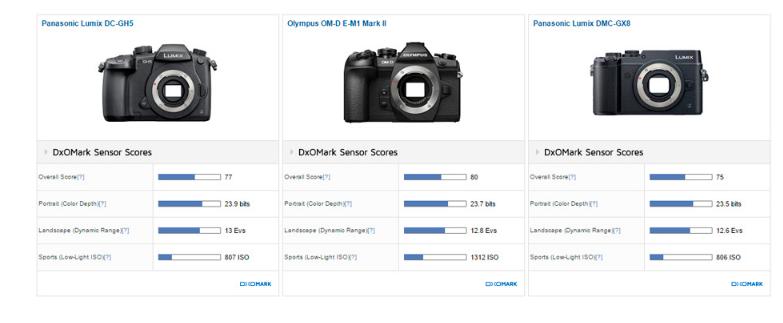 Panasonic GH5 Review3
