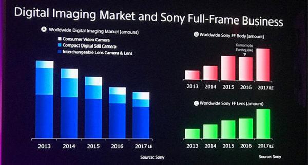 Sony Full-Frame camera Number 2